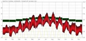Diagramme des temperatures moyennes mensuelles