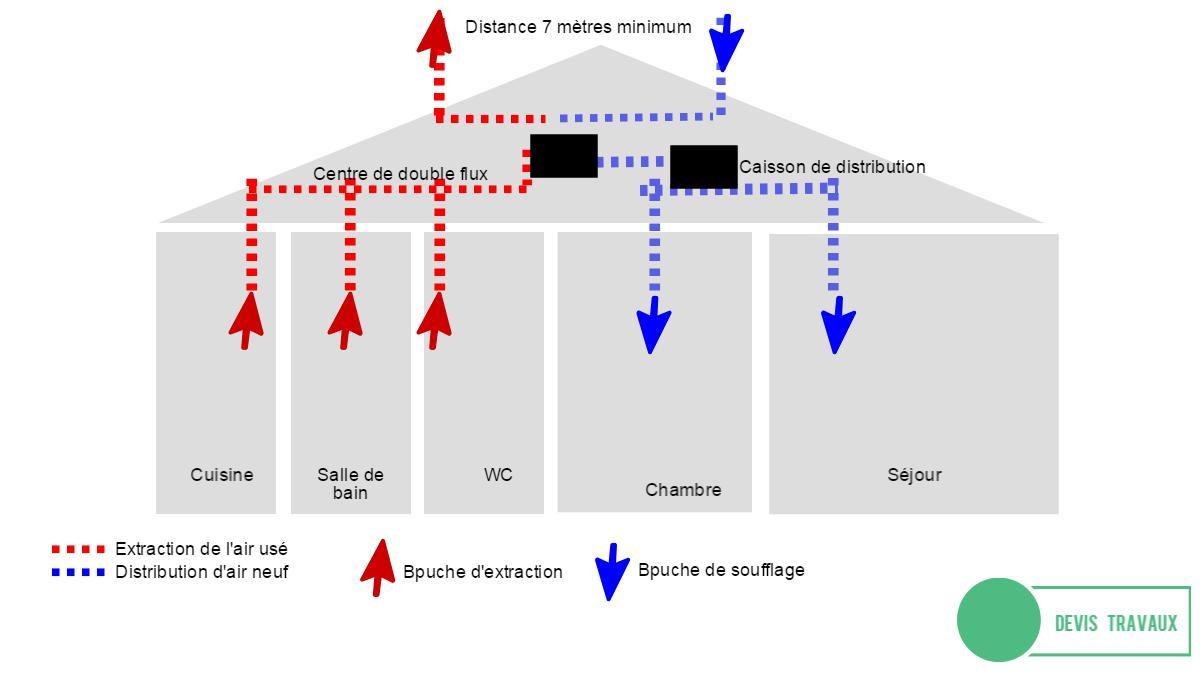 principe vmc double flux thermodynamique