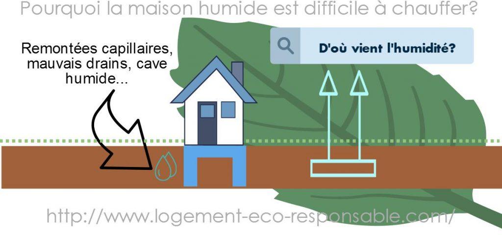 maison-humide-diffiicle-a-chauffer-1