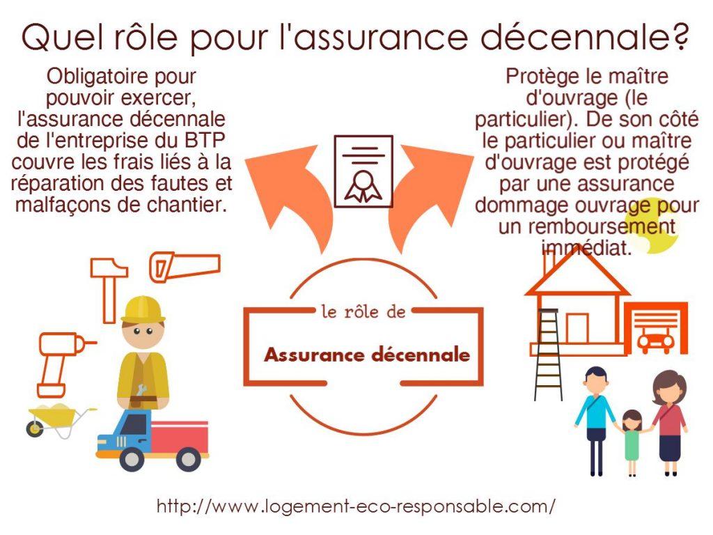 role assurance décennale