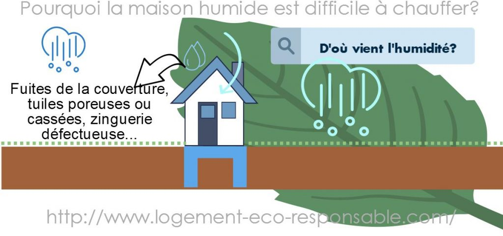 La maison humide est difficile chauffer pourquoi for Air humide maison
