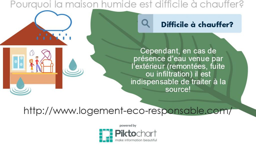 Aeration Maison Humide Free Tlcharger En Pdf With Aeration Maison