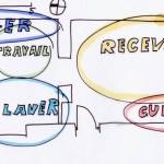 Définir les grandes zones d'aménagement