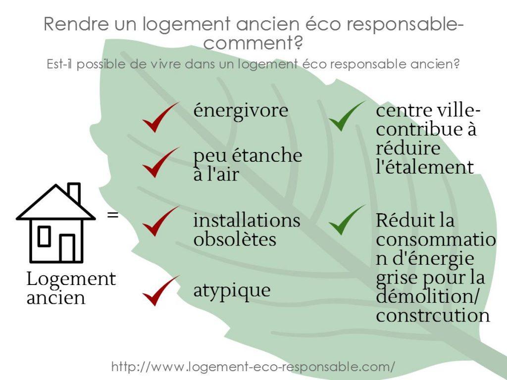 logement eco responsable ancien