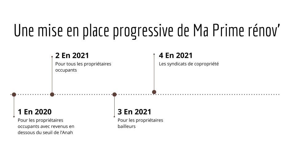 ma prime rénov 2020 2021