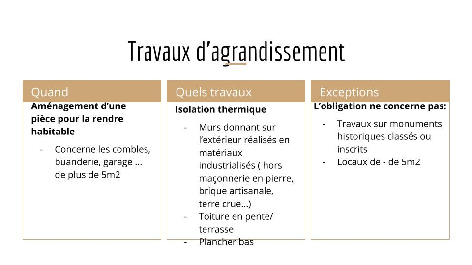 obligation isolation thermique amenagement buanderie, garage