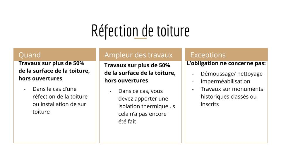 obligation isolation thermique refection toiture
