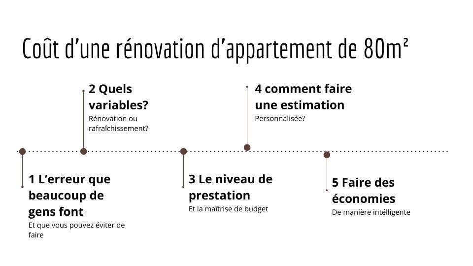 Quel coût rénovation appartement 80m2