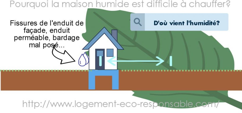 Superbe Maison Humide Diffiicle A Chauffer 2